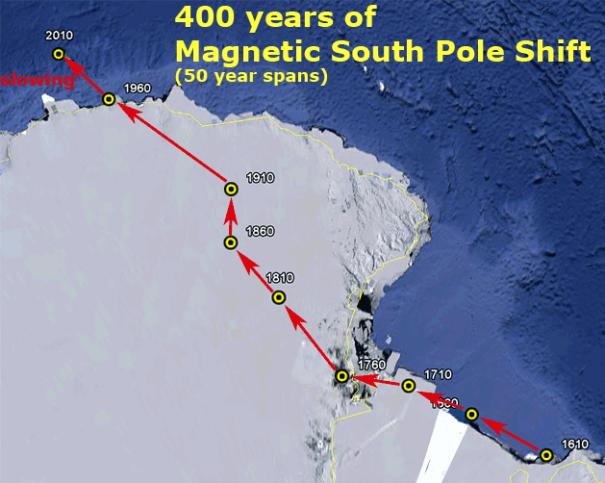 Pole shift - South
